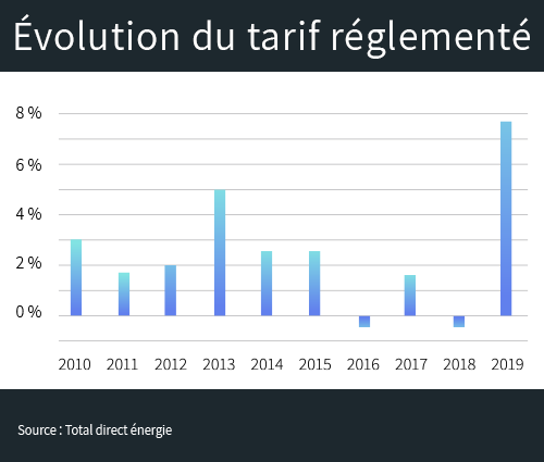 augmentation tarif règlementé